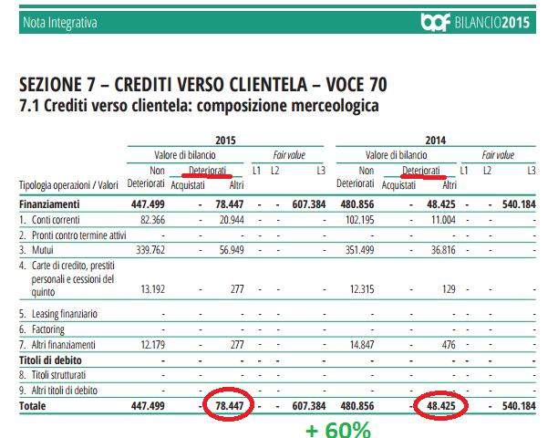 crediti deteriorati 2.png